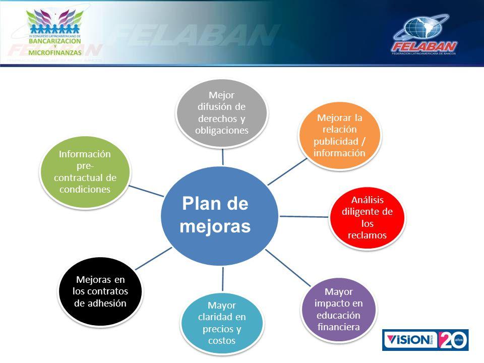 Mejor difusión de derechos y obligaciones Información pre- contractual de condiciones Mejoras en los contratos de adhesión Mejorar la relación publici