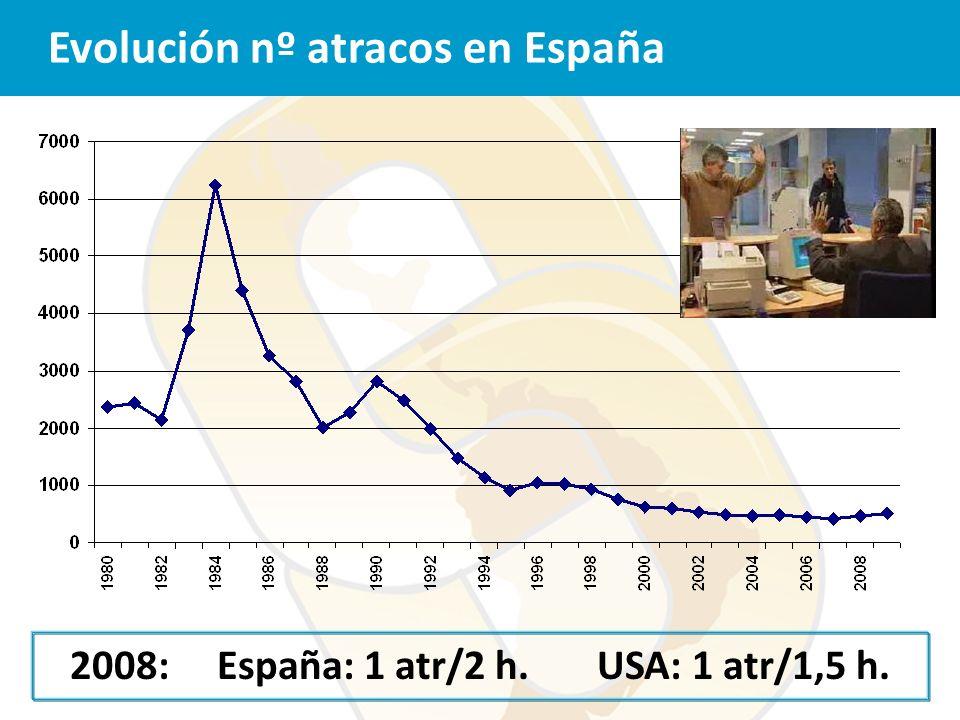 Evolución nº atracos en España 2008: España: 1 atr/2 h. USA: 1 atr/1,5 h.