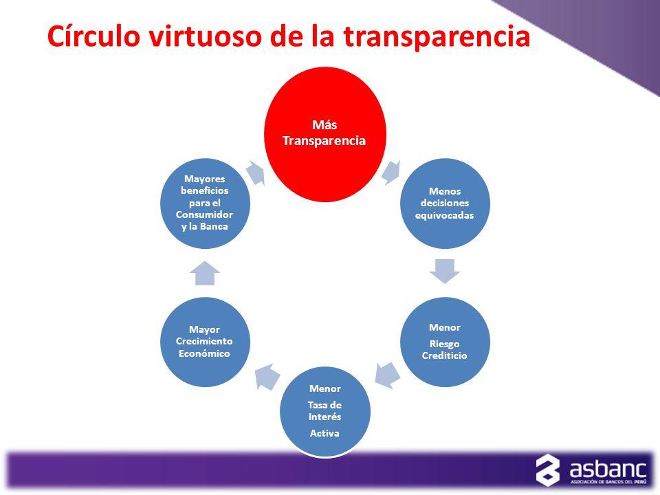 Más Transparencia Menos decisiones equivocadas Menor Riesgo Crediticio Menor Tasa de Interés Activa Mayor Crecimiento Económico Mayores beneficios par