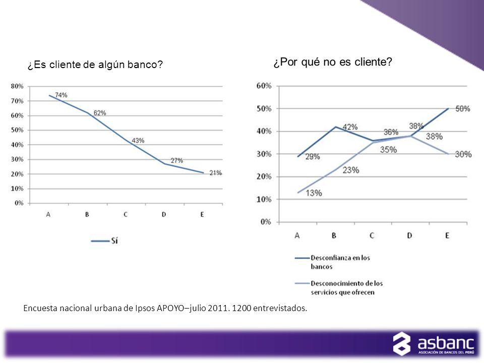 ¿Es cliente de algún banco? 3 Encuesta nacional urbana de Ipsos APOYO–julio 2011. 1200 entrevistados.