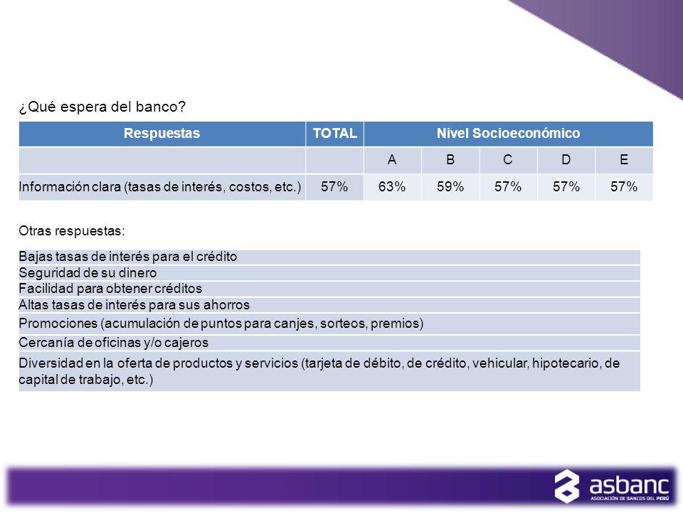 ¿Qué espera del banco? RespuestasTOTALNivel Socioeconómico ABCDE Información clara (tasas de interés, costos, etc.)57%63%59%57% 4 Bajas tasas de inter