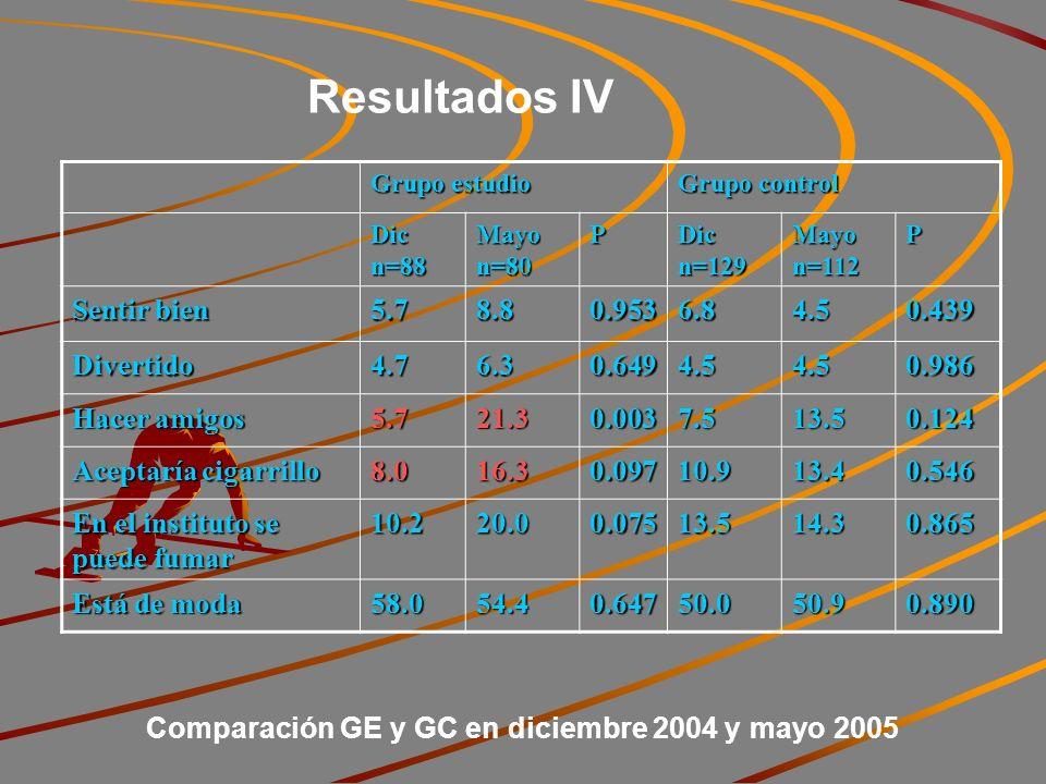 Resultados IV Grupo estudio Grupo control Dic n=88 Mayo n=80 P Dic n=129 Mayo n=112 P Sentir bien 5.78.80.9536.84.50.439 Divertido4.76.30.6494.54.50.986 Hacer amigos 5.721.30.0037.513.50.124 Aceptaría cigarrillo 8.016.30.09710.913.40.546 En el instituto se puede fumar 10.220.00.07513.514.30.865 Está de moda 58.054.40.64750.050.90.890 Comparación GE y GC en diciembre 2004 y mayo 2005