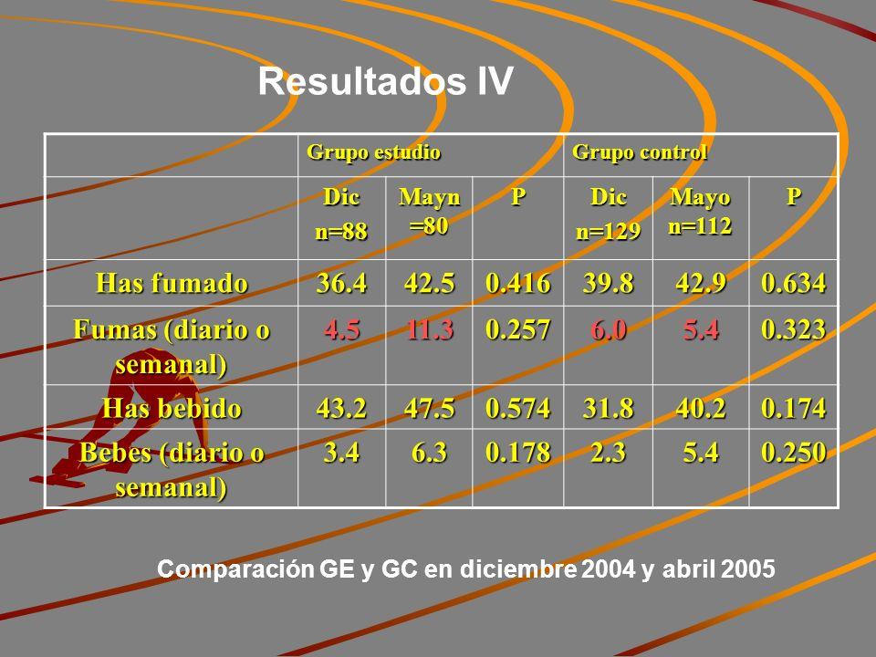 Resultados IV Grupo estudio Grupo control Dicn=88 Mayn =80 PDicn=129 Mayo n=112 P Has fumado 36.442.50.41639.842.90.634 Fumas (diario o semanal) 4.511.30.2576.05.40.323 Has bebido 43.247.50.57431.840.20.174 Bebes (diario o semanal) 3.46.30.1782.35.40.250 Comparación GE y GC en diciembre 2004 y abril 2005