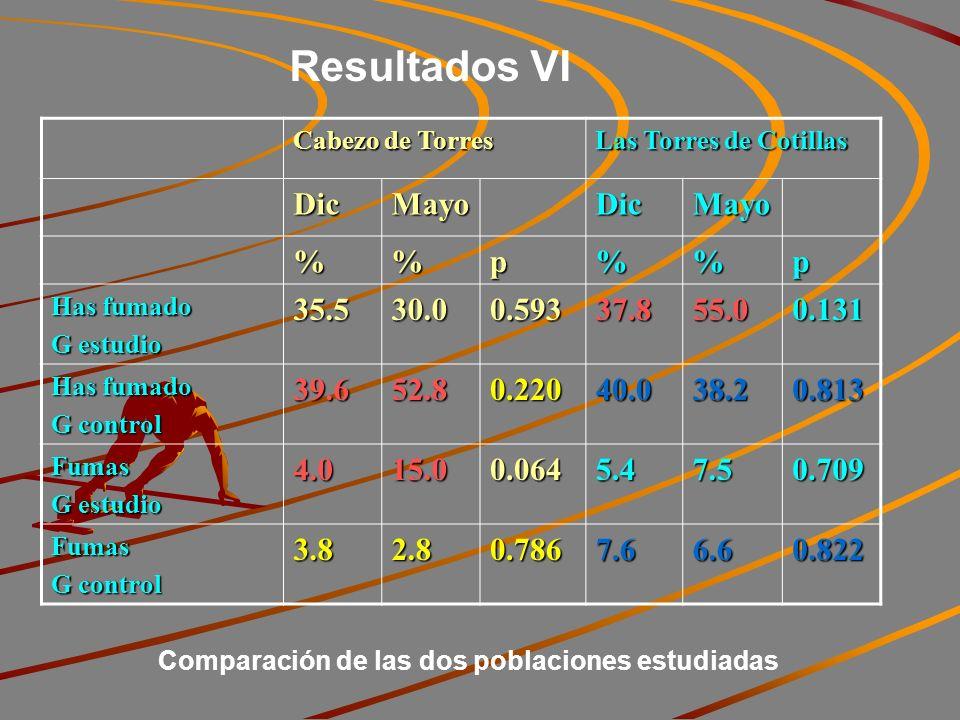 Resultados VI Cabezo de Torres Las Torres de Cotillas DicMayoDicMayo %p%p Has fumado G estudio 35.530.00.59337.855.00.131 Has fumado G control 39.652.80.22040.038.20.813 Fumas G estudio 4.015.00.0645.47.50.709 Fumas G control 3.82.80.7867.66.60.822 Comparación de las dos poblaciones estudiadas