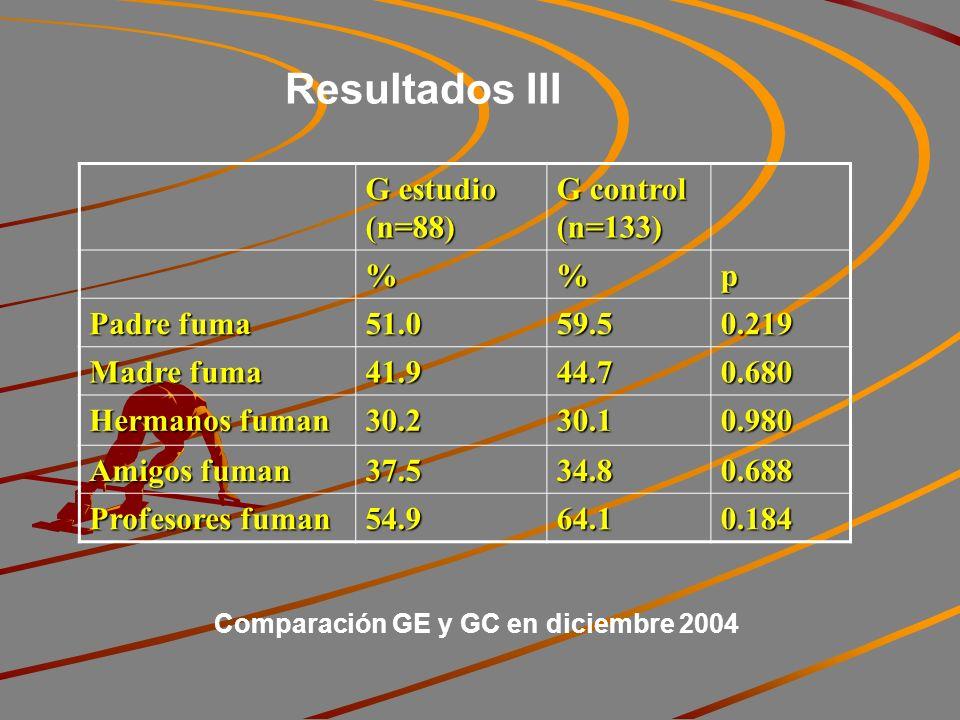 Resultados III G estudio (n=88) G control (n=133) %p Padre fuma 51.059.50.219 Madre fuma 41.944.70.680 Hermanos fuman 30.230.10.980 Amigos fuman 37.534.80.688 Profesores fuman 54.964.10.184 Comparación GE y GC en diciembre 2004