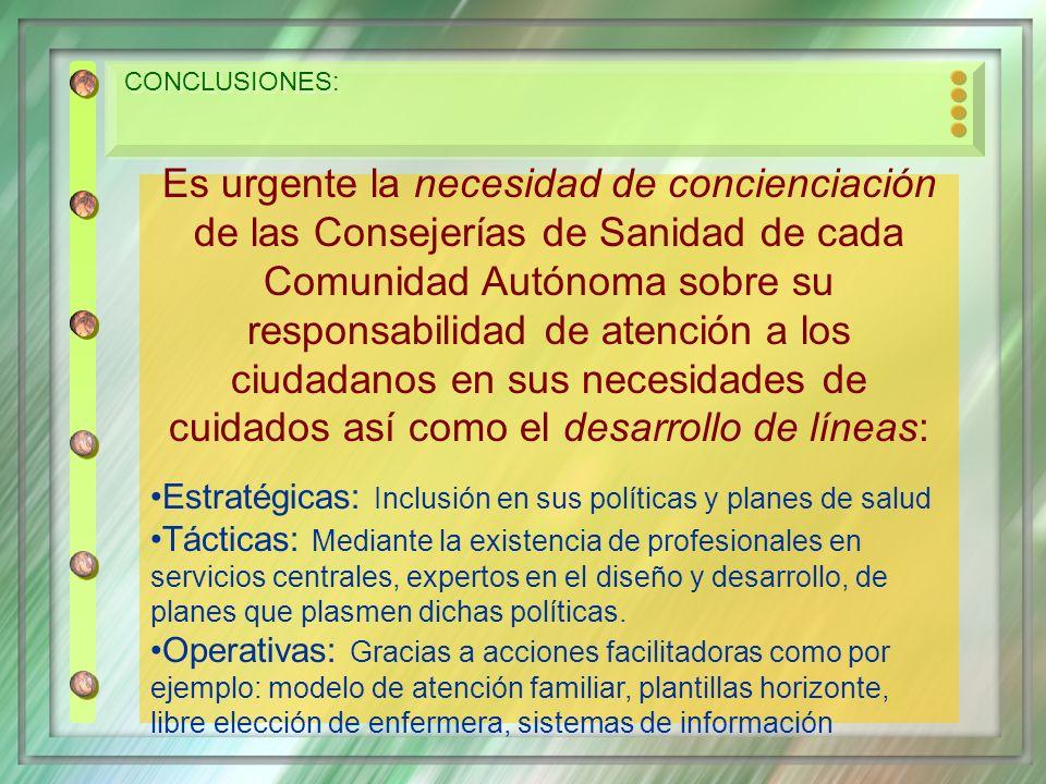 CONCLUSIONES: Es urgente la necesidad de concienciación de las Consejerías de Sanidad de cada Comunidad Autónoma sobre su responsabilidad de atención