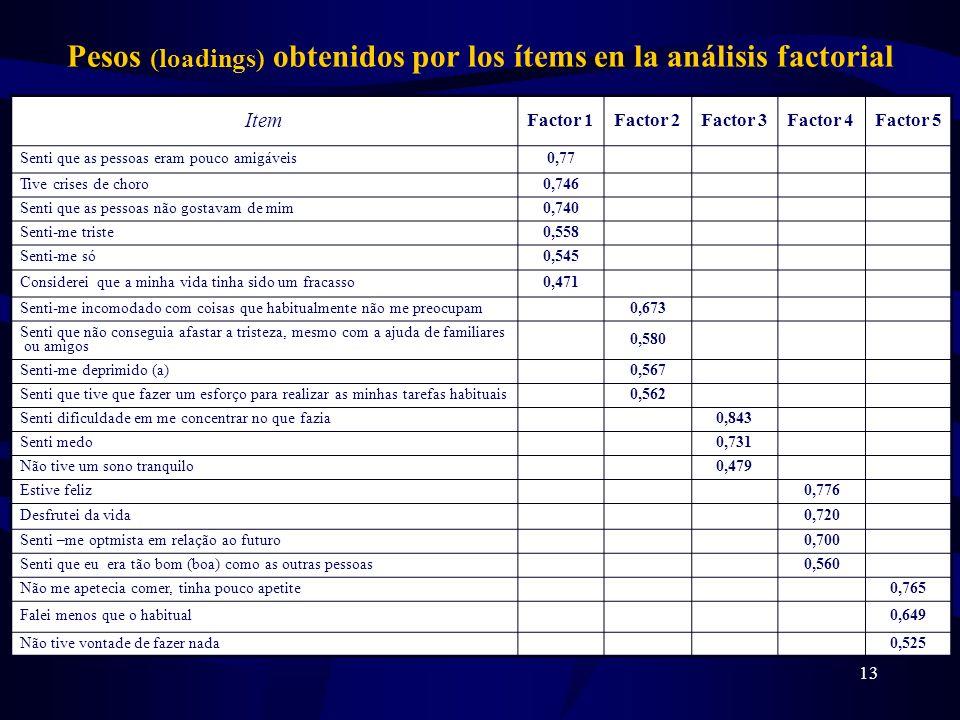 13 Pesos (loadings) obtenidos por los ítems en la análisis factorial Item Factor 1Factor 2Factor 3Factor 4Factor 5 Senti que as pessoas eram pouco ami