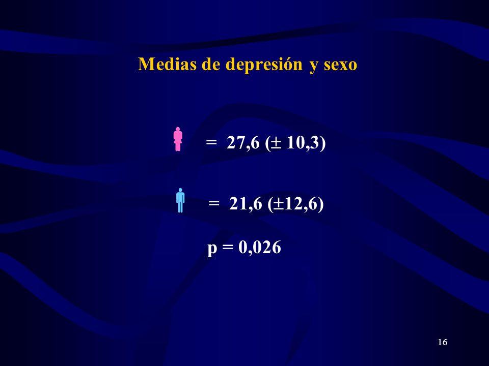 16 Medias de depresión y sexo = 27,6 ( 10,3) = 21,6 ( 12,6) p = 0,026