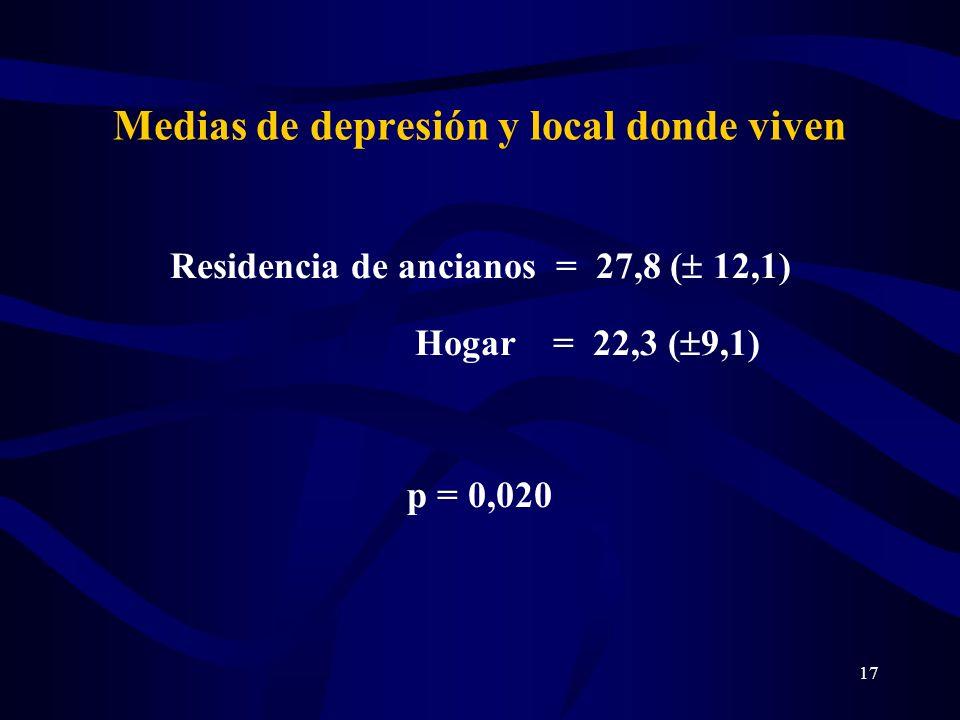 17 Medias de depresión y local donde viven Residencia de ancianos = 27,8 ( 12,1) Hogar = 22,3 ( 9,1) p = 0,020