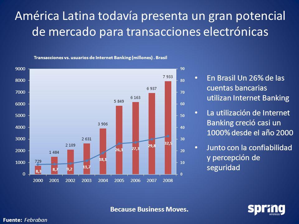 Because Business Moves. América Latina todavía presenta un gran potencial de mercado para transacciones electrónicas En Brasil Un 26% de las cuentas b