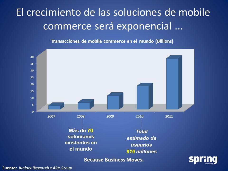 Because Business Moves. El crecimiento de las soluciones de mobile commerce será exponencial... Fuente: Juniper Research e Aite Group Total estimado d