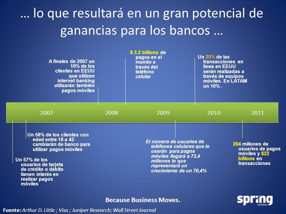 Because Business Moves. … lo que resultará en un gran potencial de ganancias para los bancos … Fuente: Arthur D. Little ; Visa ; Juniper Research; Wal