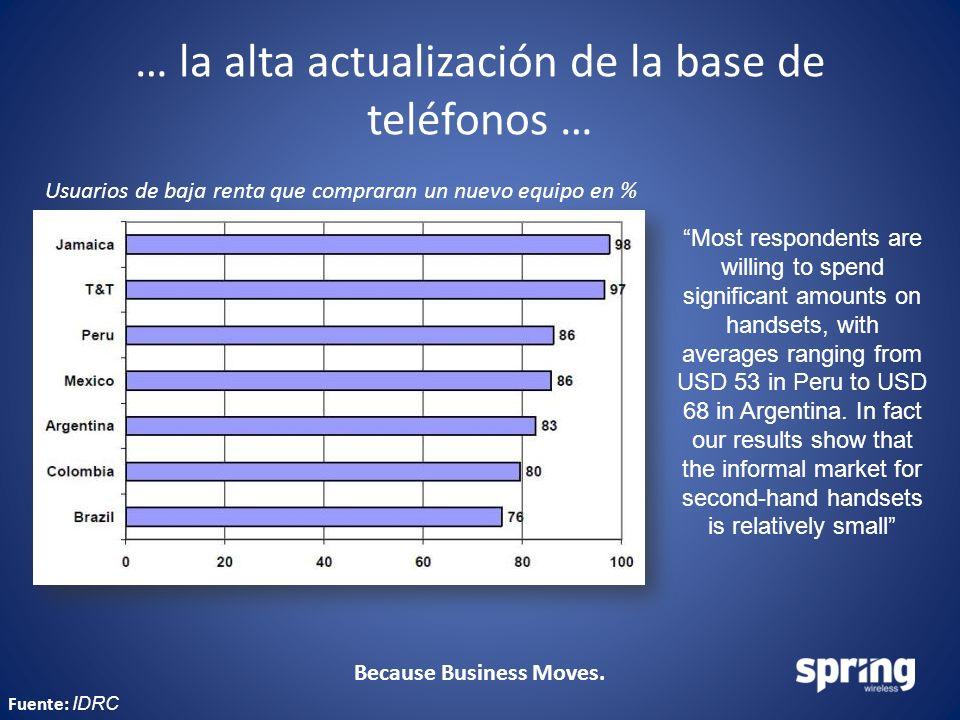 Because Business Moves. … la alta actualización de la base de teléfonos … Usuarios de baja renta que compraran un nuevo equipo en % Most respondents a