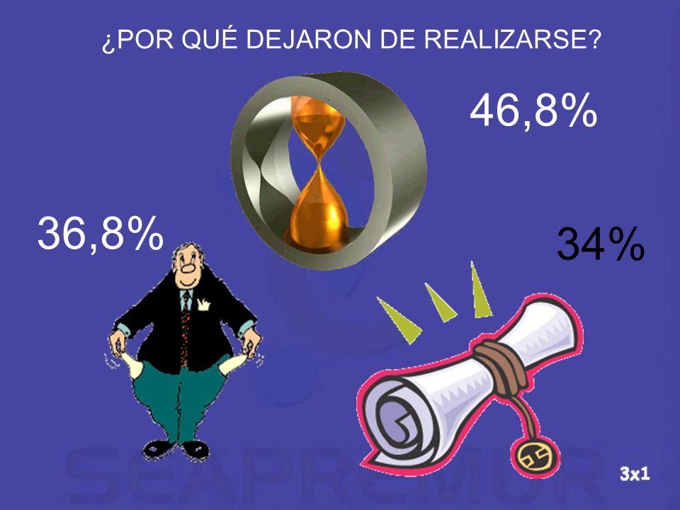 46,8% 36,8% 34% ¿POR QUÉ DEJARON DE REALIZARSE?
