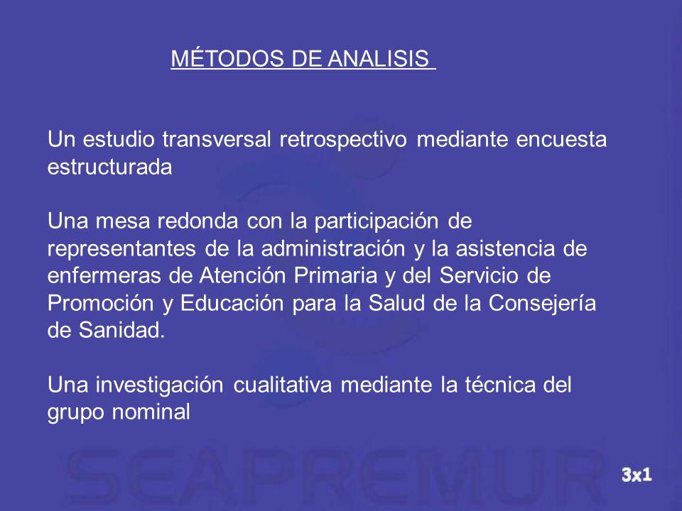 MÉTODOS DE ANALISIS Un estudio transversal retrospectivo mediante encuesta estructurada Una mesa redonda con la participación de representantes de la