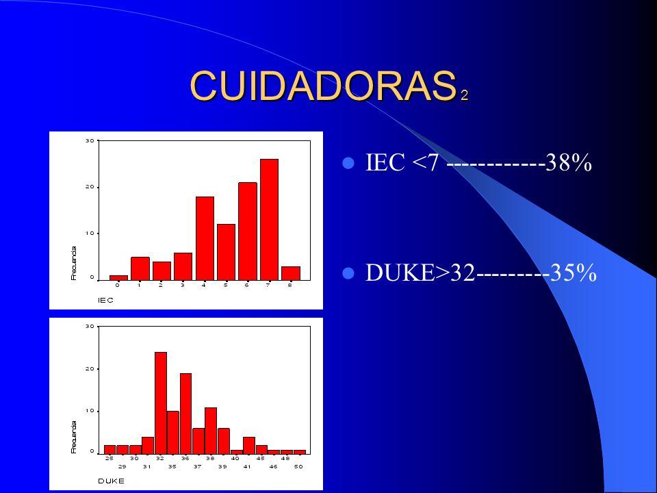CUIDADORAS 2 IEC <7 ------------38% DUKE>32---------35%