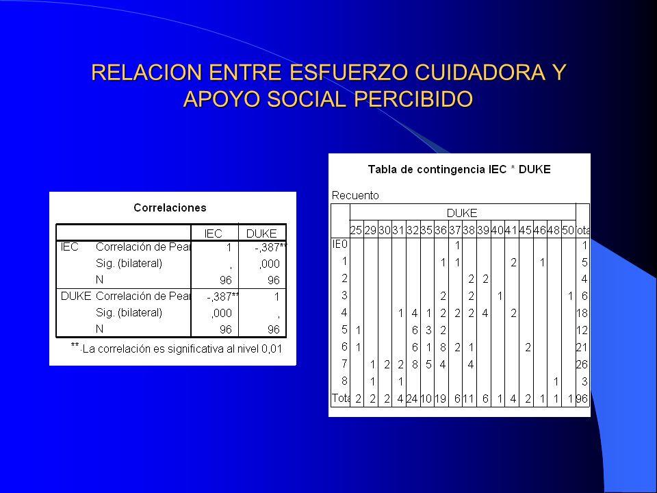 RELACION ENTRE ESFUERZO CUIDADORA Y APOYO SOCIAL PERCIBIDO