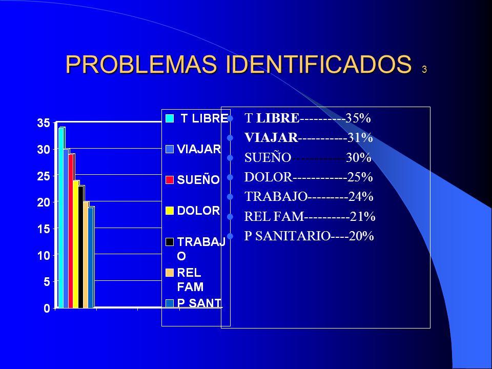 PROBLEMAS IDENTIFICADOS 3 T LIBRE----------35% VIAJAR-----------31% SUEÑO------------30% DOLOR------------25% TRABAJO---------24% REL FAM----------21%