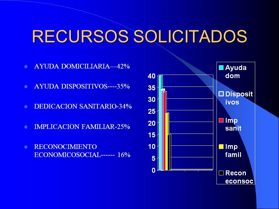 RECURSOS SOLICITADOS AYUDA DOMICILIARIA42% AYUDA DISPOSITIVOS----35% DEDICACION SANITARIO-34% IMPLICACION FAMILIAR-25% RECONOCIMIENTO ECONOMICOSOCIAL-