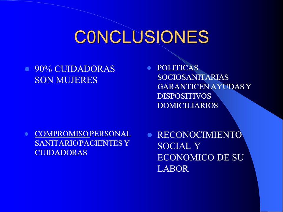 C0NCLUSIONES 90% CUIDADORAS SON MUJERES POLITICAS SOCIOSANITARIAS GARANTICEN AYUDAS Y DISPOSITIVOS DOMICILIARIOS COMPROMISO PERSONAL SANITARIO PACIENT