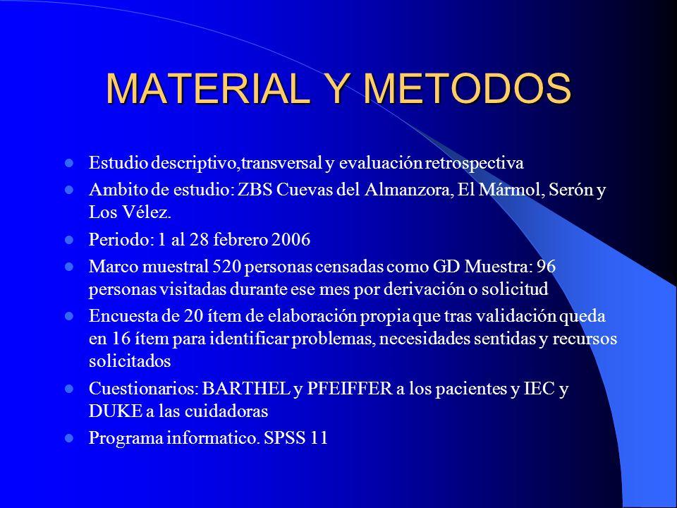 MATERIAL Y METODOS Estudio descriptivo,transversal y evaluación retrospectiva Ambito de estudio: ZBS Cuevas del Almanzora, El Mármol, Serón y Los Véle
