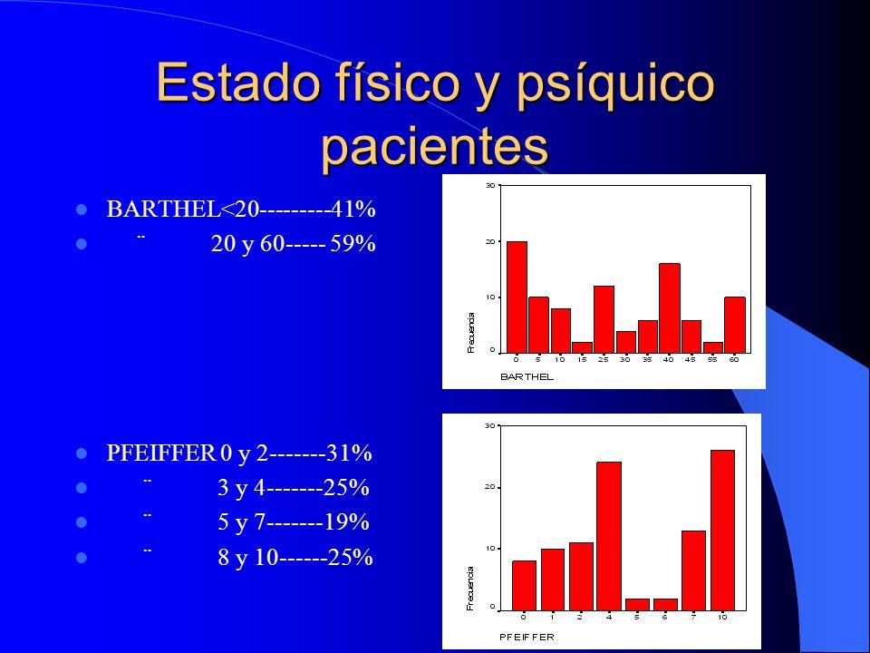 Estado físico y psíquico pacientes BARTHEL<20---------41% ¨ 20 y 60----- 59% PFEIFFER 0 y 2-------31% ¨ 3 y 4-------25% ¨ 5 y 7-------19% ¨ 8 y 10----