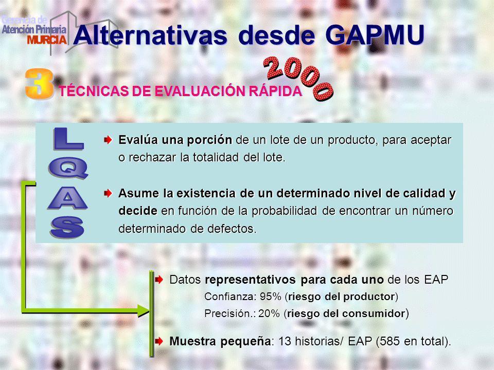 TÉCNICAS DE EVALUACIÓN RÁPIDA Alternativas desde GAPMU Evalúa una porción de un lote de un producto, para aceptar o rechazar la totalidad del lote. As