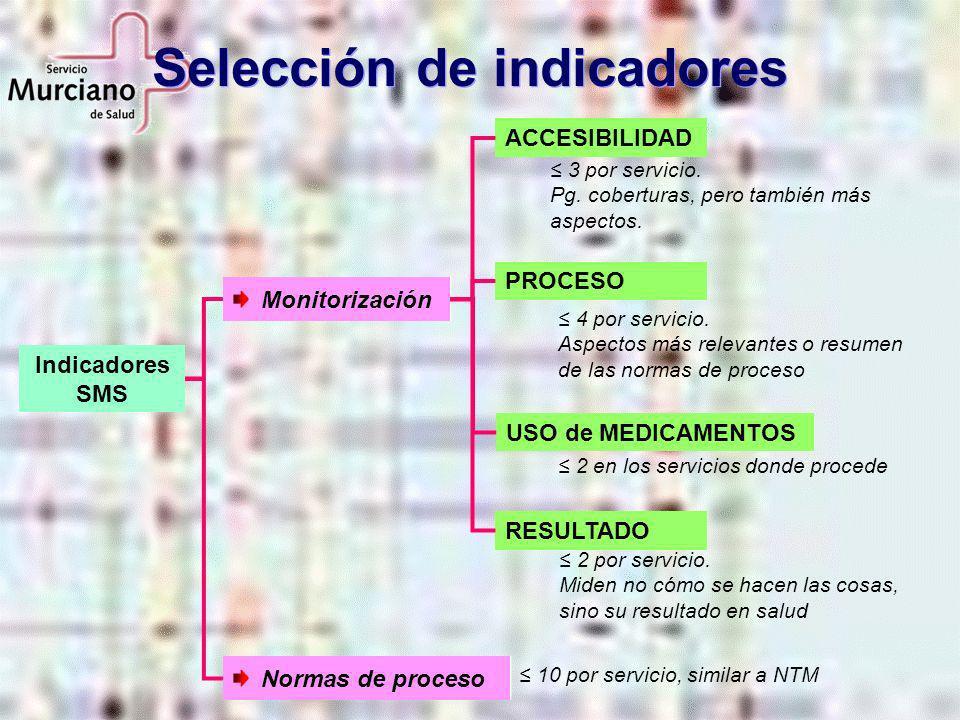 Selección de indicadores 3 por servicio. Pg. coberturas, pero también más aspectos. 4 por servicio. Aspectos más relevantes o resumen de las normas de