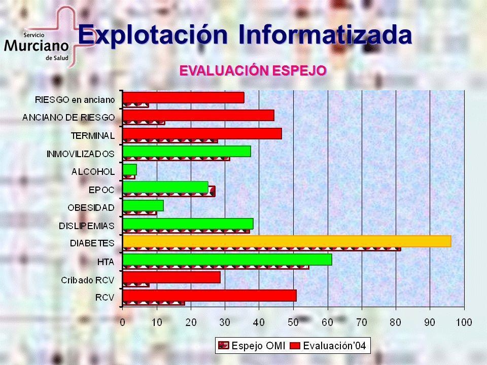 Explotación Informatizada EVALUACIÓN ESPEJO