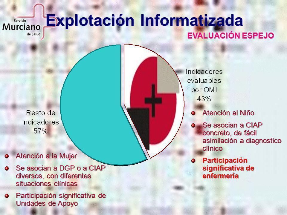 Explotación Informatizada EVALUACIÓN ESPEJO Atención al Niño Se asocian a CIAP concreto, de fácil asimilación a diagnostico clínico Participación sign