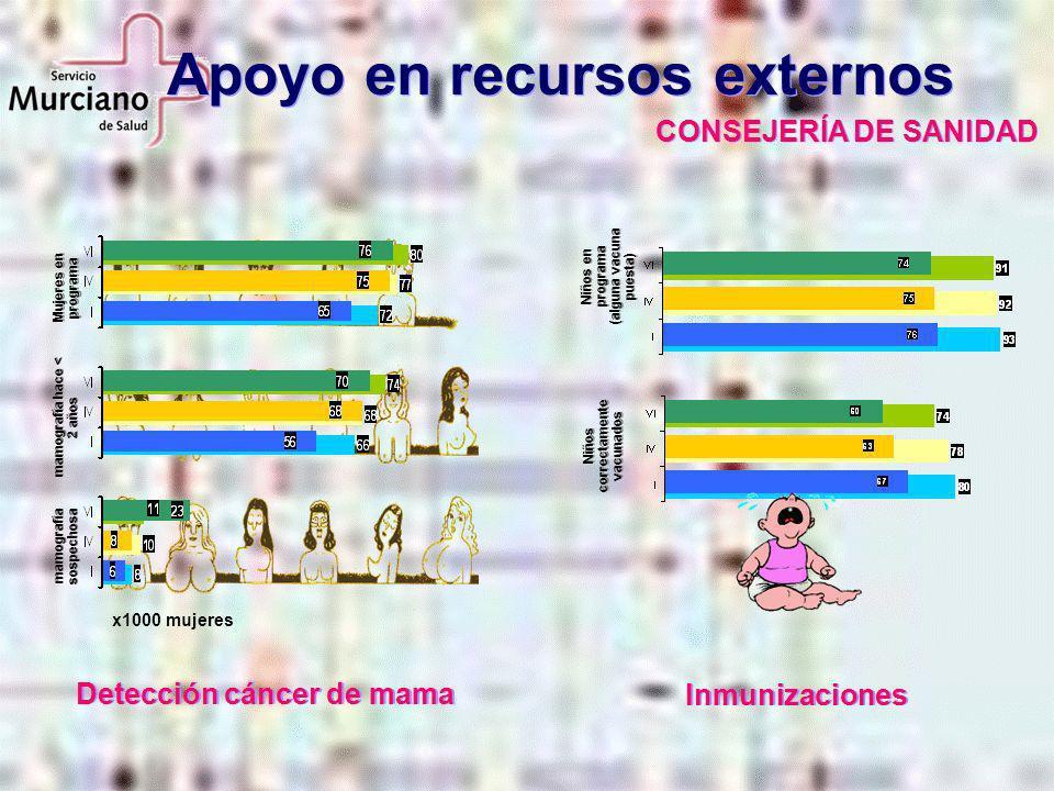 Apoyo en recursos externos CONSEJERÍA DE SANIDAD Mujeres en programa mamografía hace < 2 años mamografía sospechosa x1000 mujeres Detección cáncer de