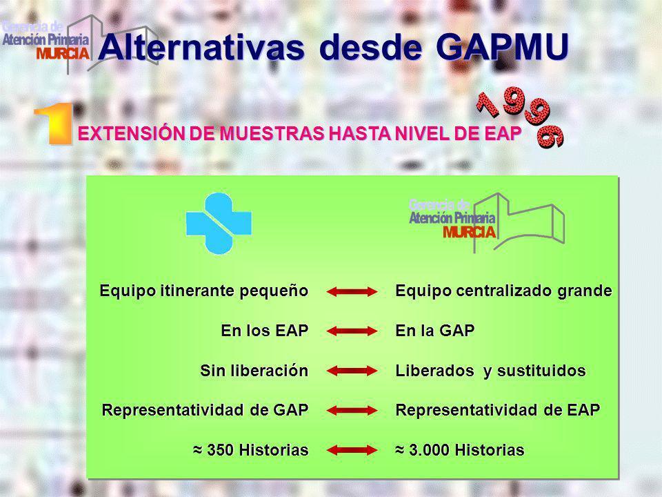 EXTENSIÓN DE MUESTRAS HASTA NIVEL DE EAP Alternativas desde GAPMU Equipo itinerante pequeño En los EAP Sin liberación Representatividad de GAP 350 His