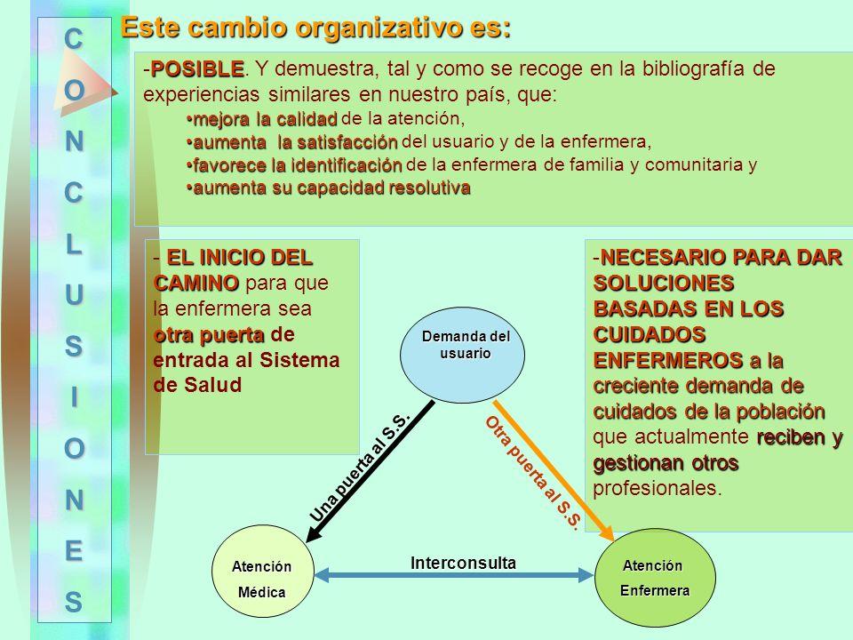Una puerta al S.S. Otra puerta al S.S. Este cambio organizativo es: POSIBLE -POSIBLE. Y demuestra, tal y como se recoge en la bibliografía de experien