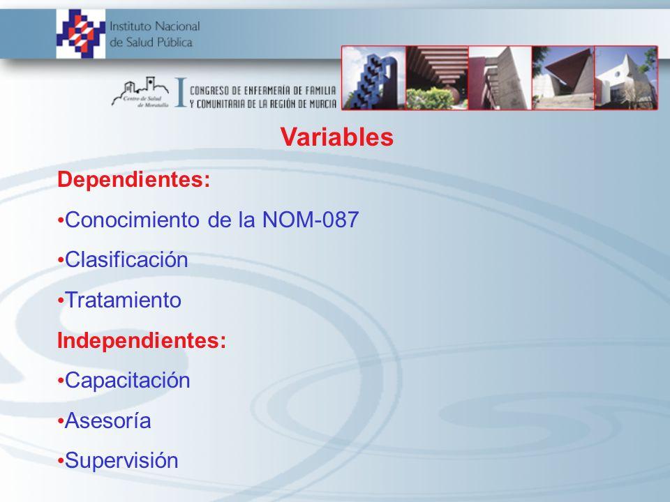 Variables Dependientes: Conocimiento de la NOM-087 Clasificación Tratamiento Independientes: Capacitación Asesoría Supervisión