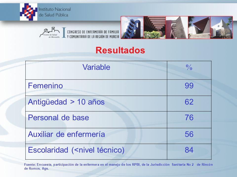 Resultados Variable % Femenino99 Antigüedad > 10 años62 Personal de base76 Auxiliar de enfermería56 Escolaridad (<nivel técnico)84 Fuente: Encuesta, p