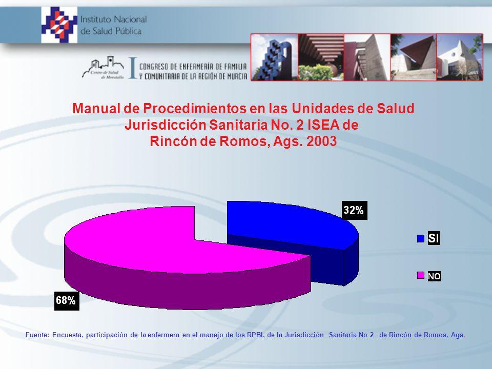 Manual de Procedimientos en las Unidades de Salud Jurisdicción Sanitaria No. 2 ISEA de Rincón de Romos, Ags. 2003 Fuente: Encuesta, participación de l