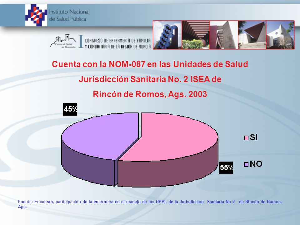 Cuenta con la NOM-087 en las Unidades de Salud Jurisdicción Sanitaria No. 2 ISEA de Rincón de Romos, Ags. 2003 Fuente: Encuesta, participación de la e