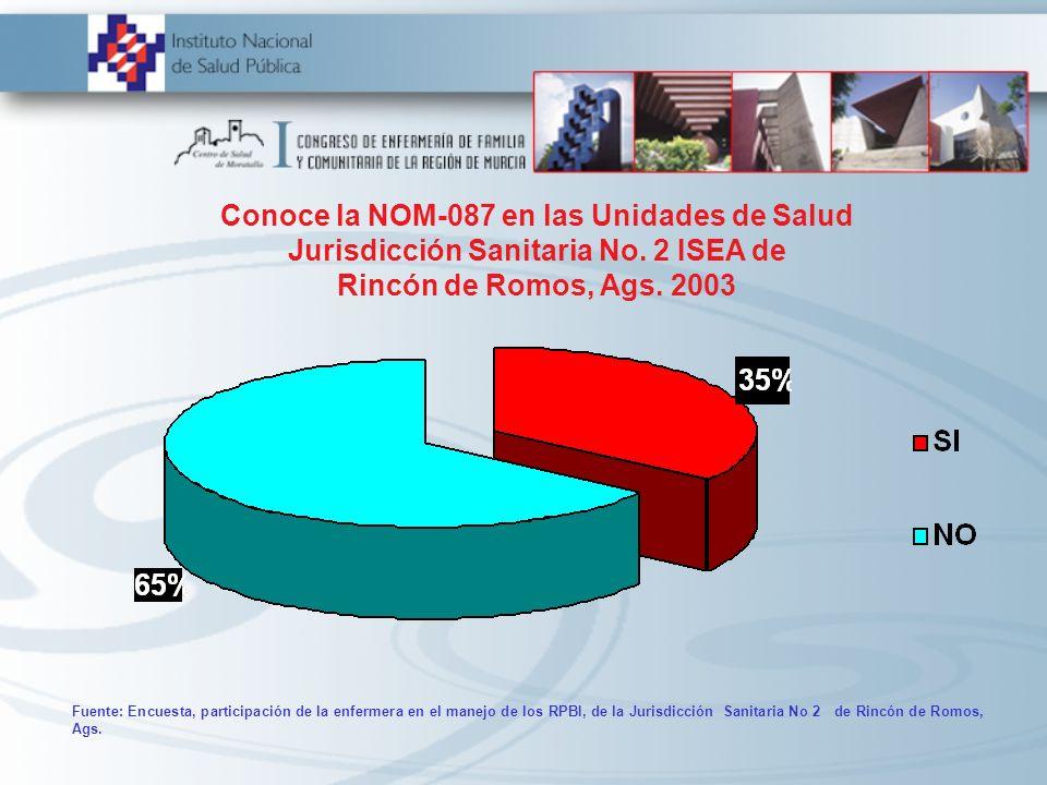Conoce la NOM-087 en las Unidades de Salud Jurisdicción Sanitaria No. 2 ISEA de Rincón de Romos, Ags. 2003 Fuente: Encuesta, participación de la enfer