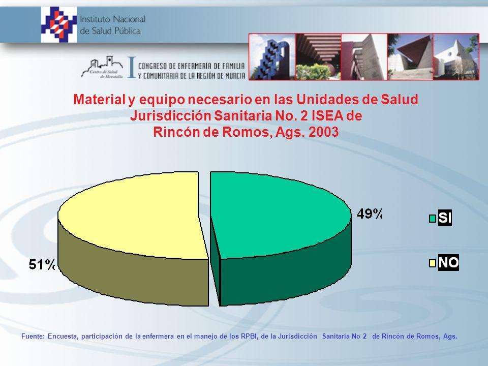 Material y equipo necesario en las Unidades de Salud Jurisdicción Sanitaria No. 2 ISEA de Rincón de Romos, Ags. 2003 Fuente: Encuesta, participación d