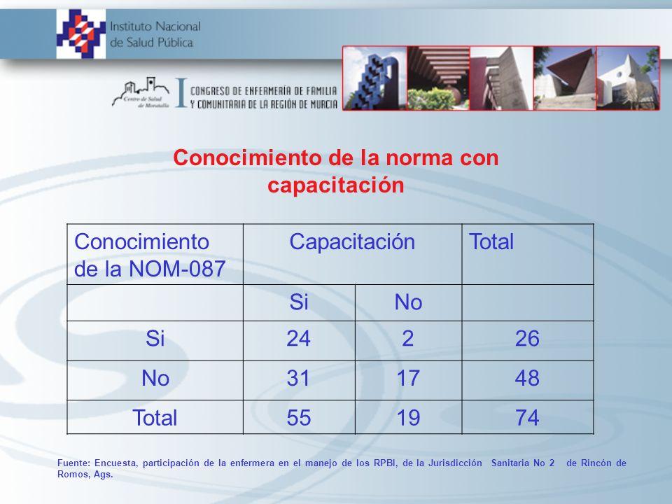 Conocimiento de la norma con capacitación Conocimiento de la NOM-087 CapacitaciónTotal SiNo Si24226 No311748 Total551974 Fuente: Encuesta, participaci