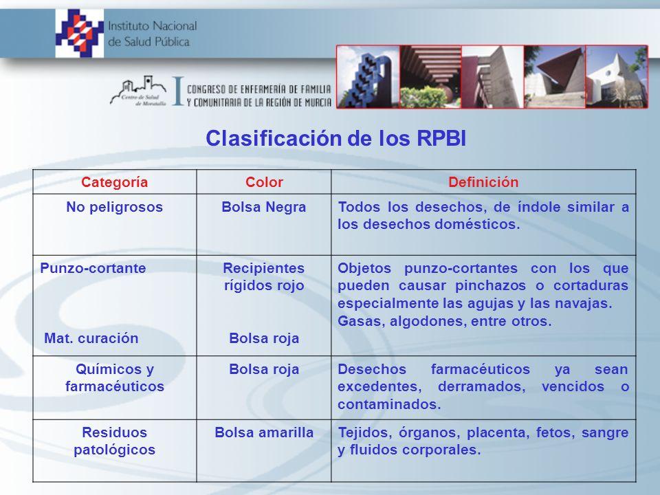 Clasificación de los RPBI CategoríaColorDefinición No peligrososBolsa NegraTodos los desechos, de índole similar a los desechos domésticos. Punzo-cort
