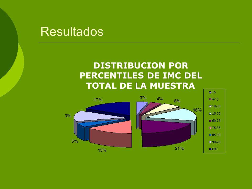 Resultados DISTRIBUCION POR PERCENTILES DE IMC DEL TOTAL DE LA MUESTRA