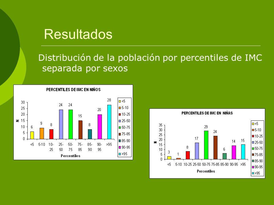 Resultados Distribución de la población por percentiles de IMC separada por sexos
