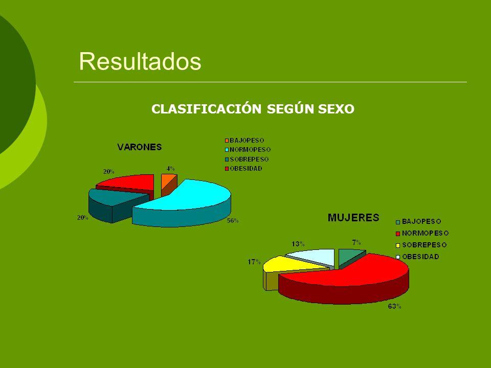 Resultados CLASIFICACIÓN SEGÚN SEXO