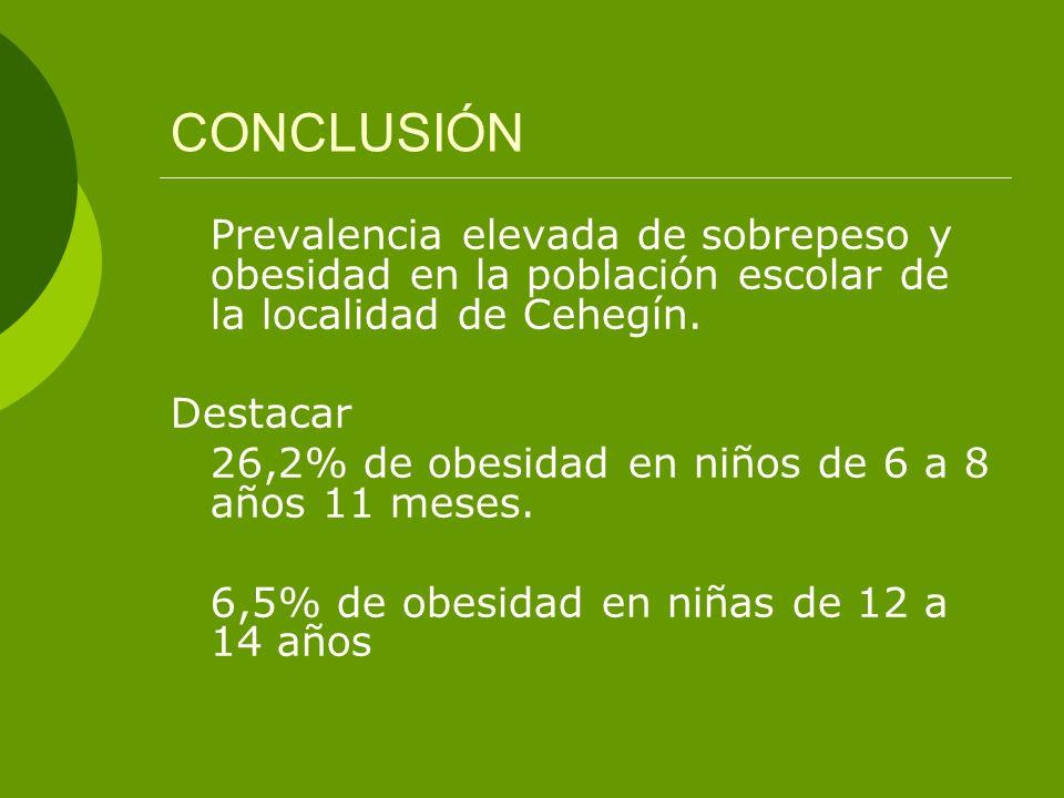 CONCLUSIÓN Prevalencia elevada de sobrepeso y obesidad en la población escolar de la localidad de Cehegín. Destacar 26,2% de obesidad en niños de 6 a