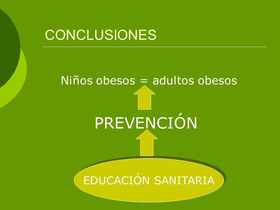 CONCLUSIONES Niños obesos = adultos obesos PREVENCIÓN EDUCACIÓN SANITARIA