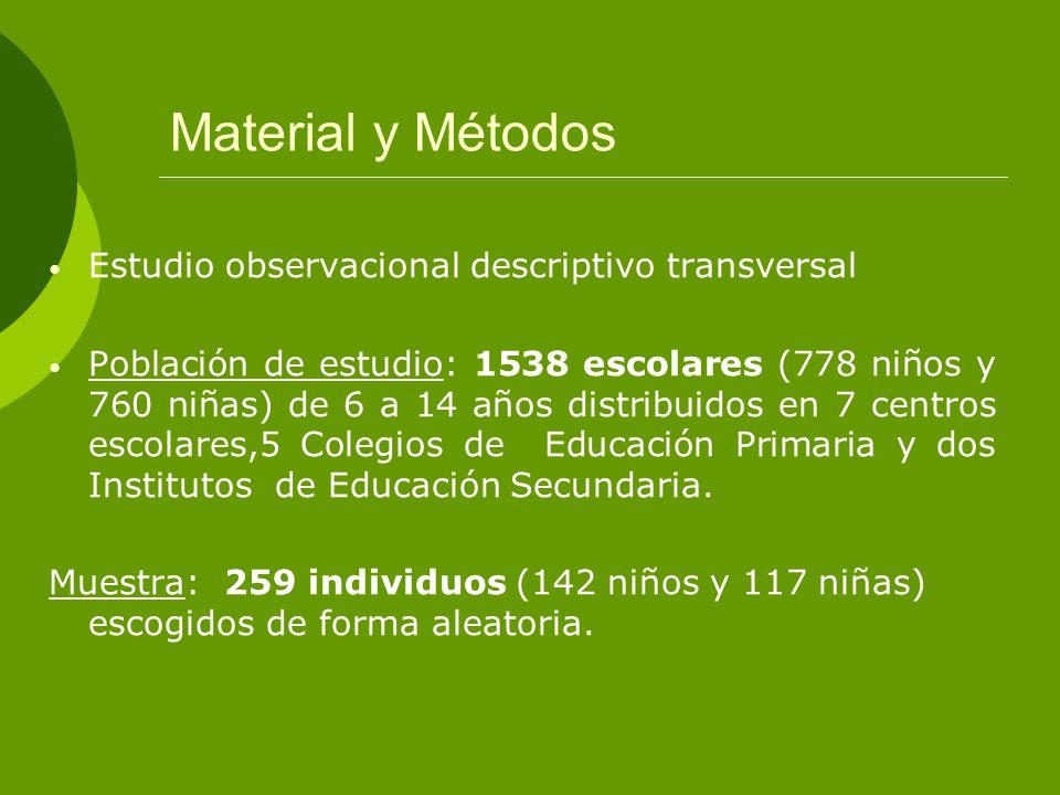Material y Métodos Estudio observacional descriptivo transversal Población de estudio: 1538 escolares (778 niños y 760 niñas) de 6 a 14 años distribui
