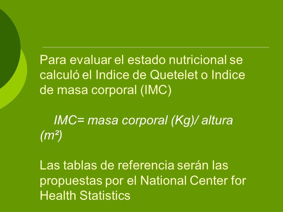 Para evaluar el estado nutricional se calculó el Indice de Quetelet o Indice de masa corporal (IMC) IMC= masa corporal (Kg)/ altura (m²) Las tablas de