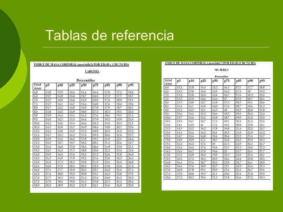 Criterio de Clasificación según IMC IMC < p5 : BAJOPESO IMC entre p5 y < p85: NORMOPESO IMC entre p85 y p95: SOBREPESO IMC >= p95: OBESIDAD