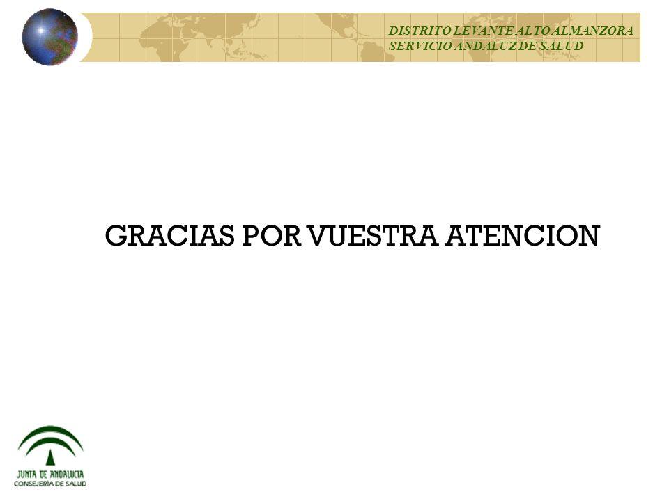 95 % GRACIAS POR VUESTRA ATENCION DISTRITO LEVANTE ALTO ALMANZORA SERVICIO ANDALUZ DE SALUD